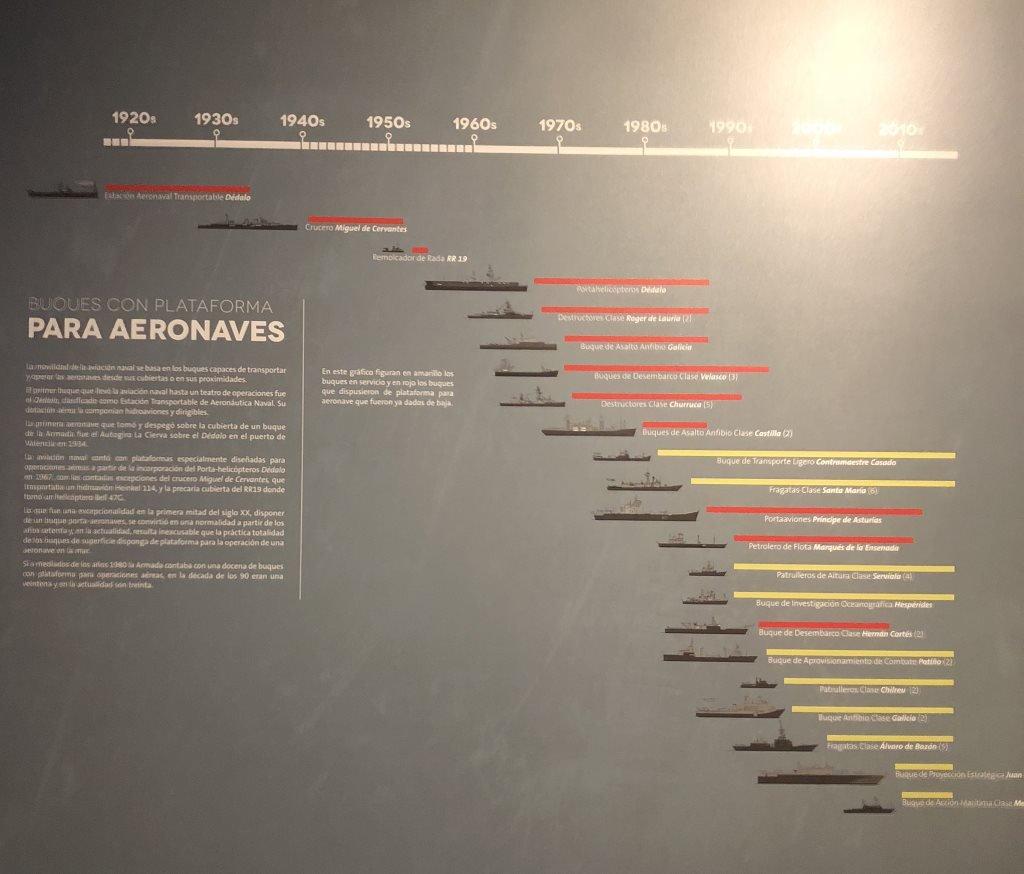 Museo Naval Mar de Alas buques con aeronaves